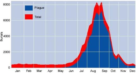 Total deaths and plague related deaths in London during 1665